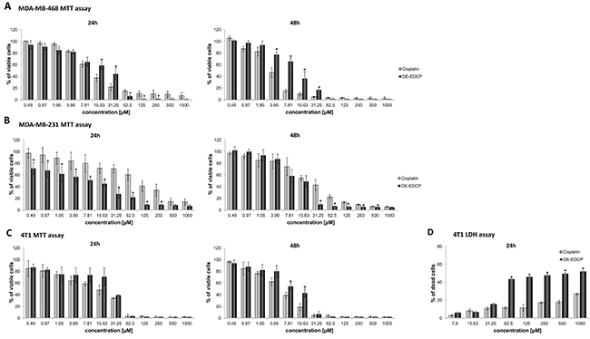 Dose-dependent cytotoxicity of DE-EDCP against human and murine breast cancer cells.