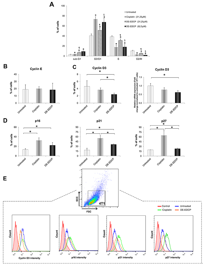 DE-EDCP induces cell cycle arrest at the G0/G1 checkpoint in 4T1 cells.