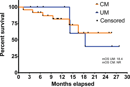 Overall survival from initiation of checkpoint inhibitor therapy in uveal (UM, N = 9) and cutaneous melanoma (CM, N = 24).
