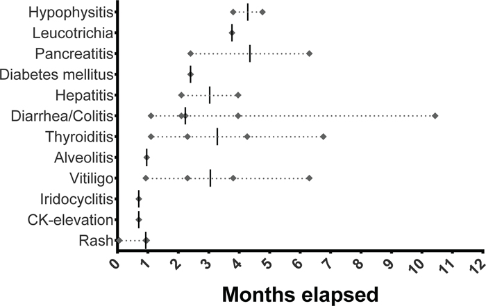 Temporal occurrence of treatment-related adverse events (Diamond) in months.