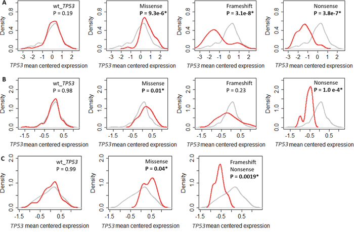 Impact of TP53 mutation on TP53 RNA expression in different breast cancer cohorts.