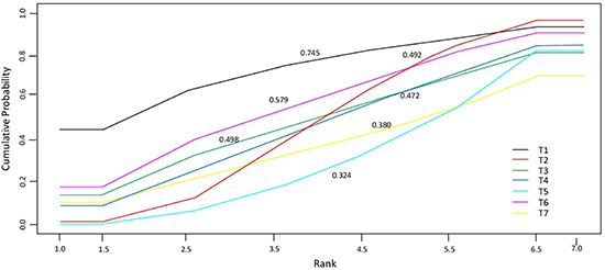 Cumulative probability of the treatment rank and SUCRA for the 7 treatments from the network meta-analysis on OS.