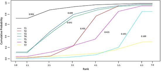 Cumulative probability of the treatment rank and SUCRA for the 7 treatments from the network meta-analysis on PFS.