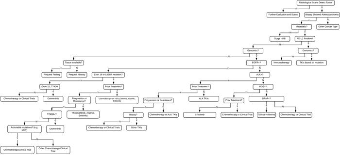 Genomic FFT tree for actionable mutations in NSCLC.
