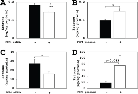 PCP4/PEP19 overexpression and knockdown effects on E1 production in SK-BR-3 cells.