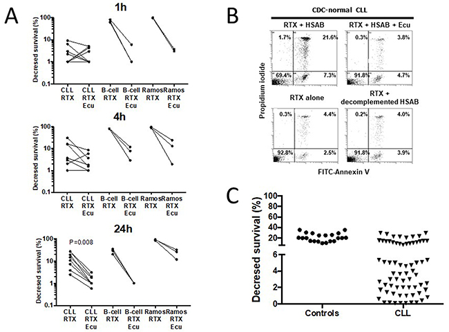 Rituximab (RTX)-induces in vitro complement-dependent cytotoxicity (CDC) of B lymphocytes in normal controls and in a subset of CLL.