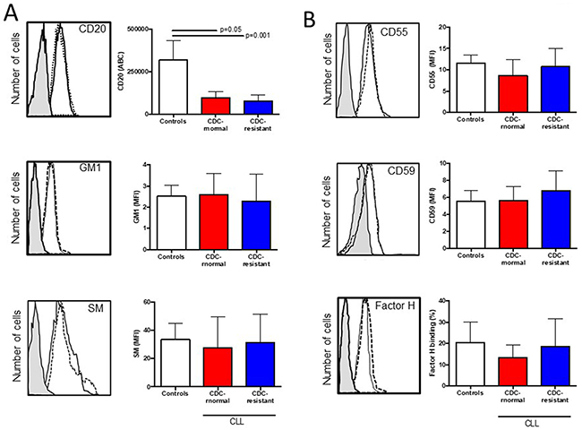 Expression of CD20, ganglioside M1, sphingomyelin (SM), and complement inhibitors (CD55, CD59 and factor H) in healthy control B cells and CLL cells according to their complement-dependent cytoxicity (CDC) status to rituximab (RTX).
