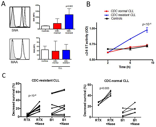 Hypersialylation characterizes CLL cells resistant to rituximab (RTX) induced complement-dependent cytotoxicity (CDC).