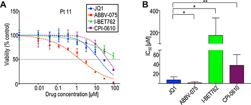 BET inhibitors in clinical development (ABBV-075, I-BET762, CPI-0610) are variably effective in limiting CTCL cell viability.