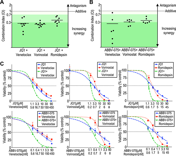 BCL2 inhibitors or HDAC inhibitors synergistically potentiate BET inhibition against patient-derived CTCL cells.
