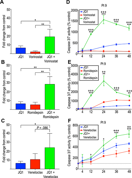 Effects of BET inhibition and its potentiation by HDAC inhibition are mediated in part by induction of apoptosis by caspase 3/7.