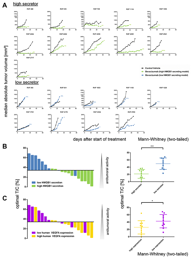 The serum level of secreted HMGB1 predicts response to treatment with bevacizumab.