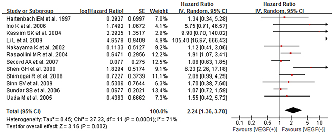 Forest plot for the association between high/positive expression of tissue VEGF and OS of ovarian cancer patients.