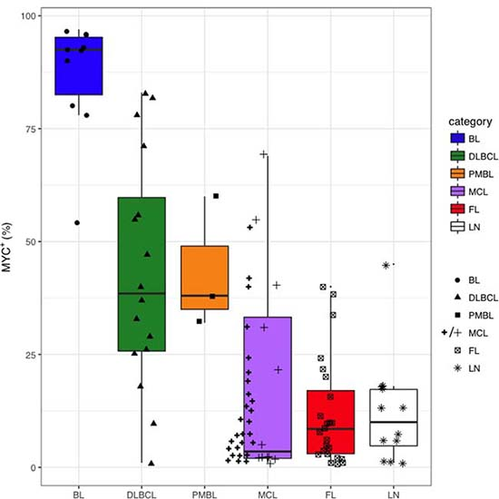 Distribution of MYC+ cell counts in BL, DLBCL, PMBL, MCL, FL and LN.