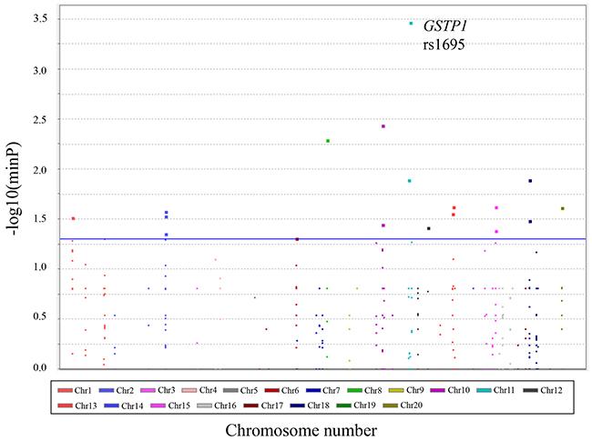 Manhattan plot with hematological toxicities.
