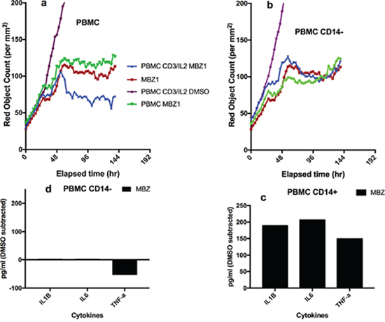 Effect of depletion of CD14+ cells on MBZ induced potentiation of anti-CD3/IL2 induced PBMC mediated inhibition of A549 tumor cell survival and cytokine release.