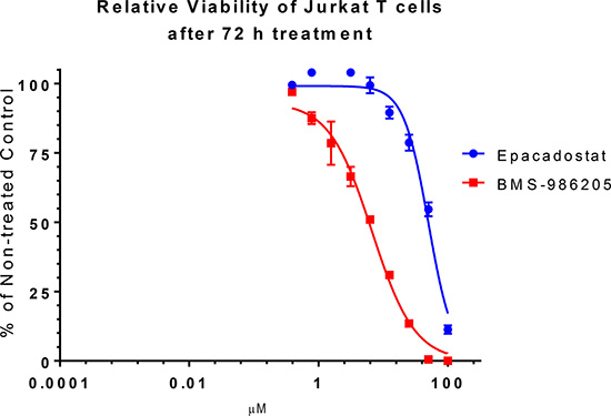 Effect of epacadostat and BMS-986205 on Jurkat cell relative viability.