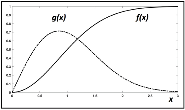 Graphical description of the two functions used in the IED model.