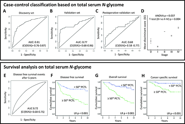 (TOP PANEL) Case-control classification based on total serum N-glycome analysis.