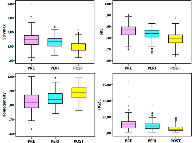Box-plots for SUVmax and 3 TI (Homogeneity, SRE and HGZE) in the PRE, PERI and POST groups, p < 0.05 on Hochberg test between each age group in breast tissue of NBT subjects.