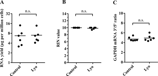 Quantity and quality of RNA isolated from paired control and lyophilized cells (immediately after lyophilization).