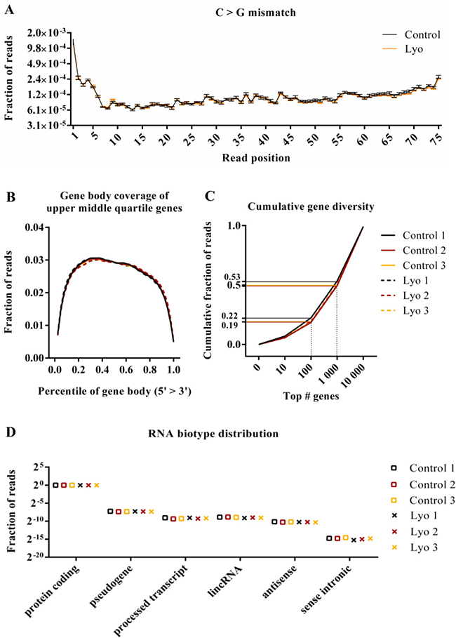 Quality metrics of RNA-Seq data from paired control and lyophilized cells.