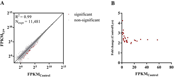 Differentially expressed RNAs in paired control and lyophilized cells.