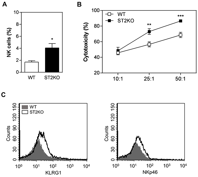 A lack of ST2 is associated with increased NK cytotoxicity.