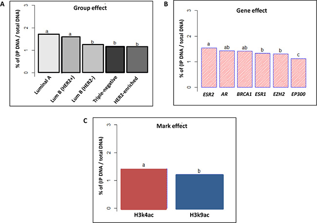 Tukey's post-hoc comparison of the means analyzing Group, Gene and Mark effects.