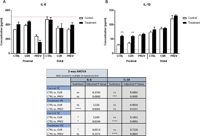 Modulation of cytokine profiles in an in vitro model of intestinal inflammation by metabolites from SHIME reactors treated with the probiotic with digestive enzymes supplement.