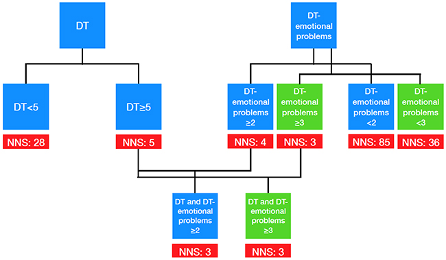 Screening algorithm for clinical practice.