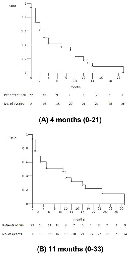 Kaplan-Meier survival estimates.