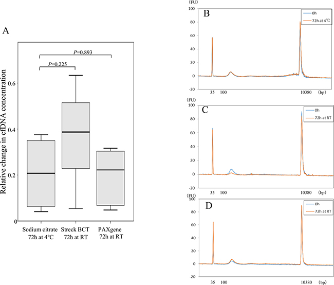 Comparison of cfDNA quality between sodium citrate tubes and cell-stabilizing tubes.