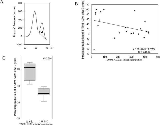 Influence of long-term storage of cfDNA on mutation detection.