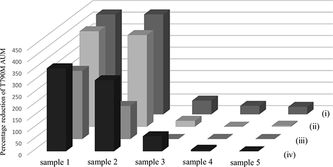 Effect of long-term plasma and cfDNA storage on cfDNA quality.