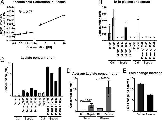 Quantification of itaconic acid and lactic acid in serum and plasma samples of sepsis patients.
