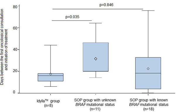 Comparison of the delay between initial oncological consultation and the initiation of treatment between the FA-PCR group (16 days [11;18]) and the two SOP groups.