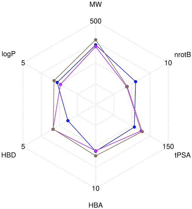 Radar plot representation of the mean values of six descriptors computed with FAF-Drugs4.