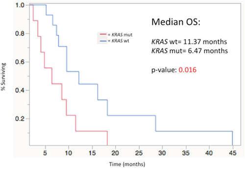 Median overall survival stratified by KRAS mutation status from time of first Y-90 radioembolization (MUT=11. 37 mos vs. WT= 6.47 mos; p= 0.016).