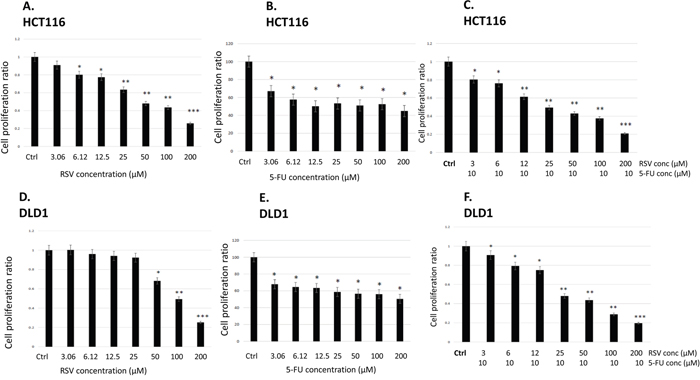 Effects of resveratrol and 5-FU on cell proliferation of human colorectal cancer cell lines HCT116 and DLD1.