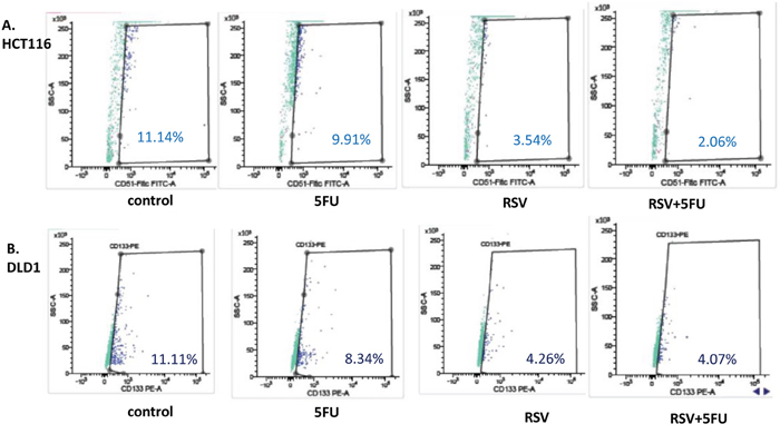 Cancer stem cell biomarker CD51 was decreased with resveratrol and 5-FU combination treatments.