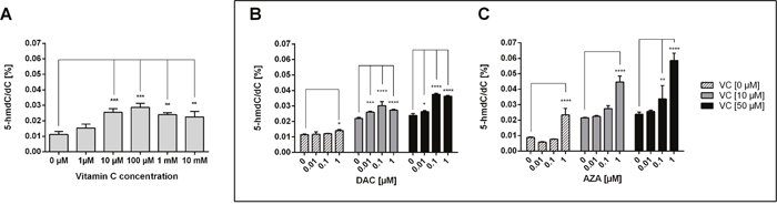 Impact of DAC, AZA and vitamin C on genomic 5-hmdC/dC levels in human colon cancer cells.