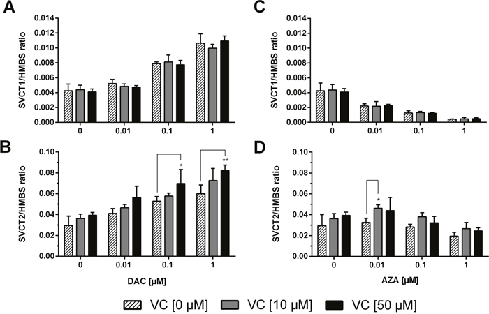 Gene expression profile of sodium dependent vitamin C transporters (SVCT1 and SVCT2) in human colon cancer cells.