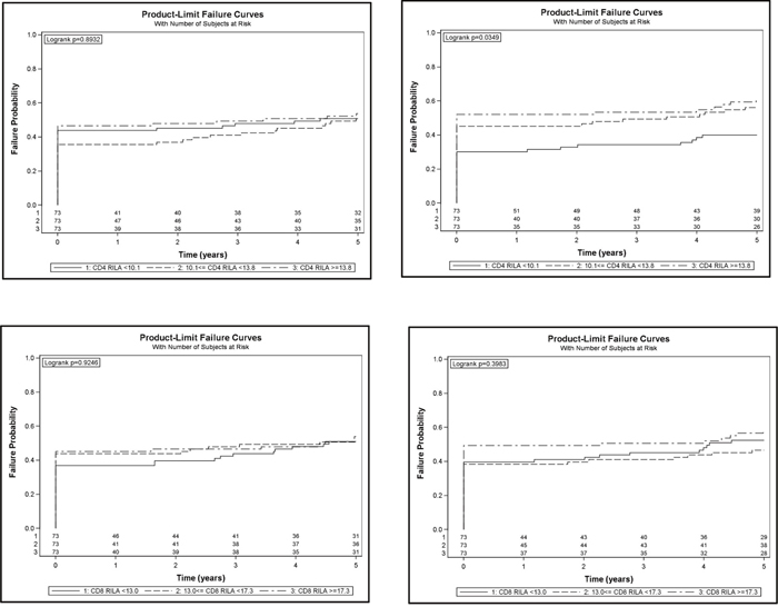 Cumulative incidence of grade ≥2 digestive (left panels) or urinary (right panels) toxicity according to CD4 (top panels) and CD8 (bottom panels) RILA.