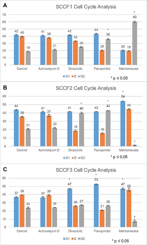 Cell cycle analysis of SCCF1, SCCF2, and SCCF3 cell lines after treatment with actinomycin D, dinaciclib, flavopiridol, and methotrexate.