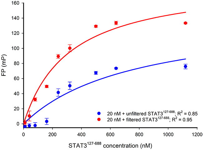 FP versus STAT3127-688 concentration-response curves for 20 nM Bodipy-DNA conjugate applied with either filtered or unfiltered STAT3127-688.