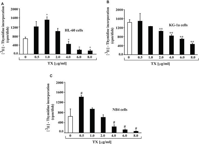 TX inhibits proliferation of APL cells.