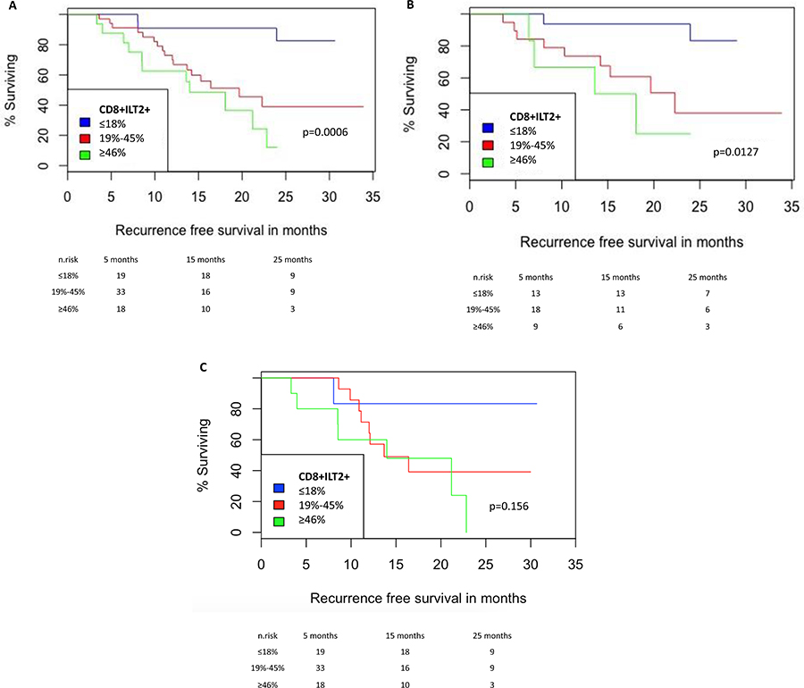 NMIBC Recurrence-free survival according to the proportion of CD8+ILT2+ T cells.