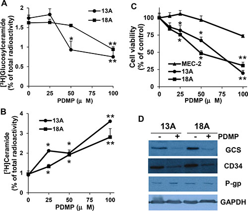 Effect of PDMP on the formation of ceramide and glucosylceramide, cell viability, and GCS expression.