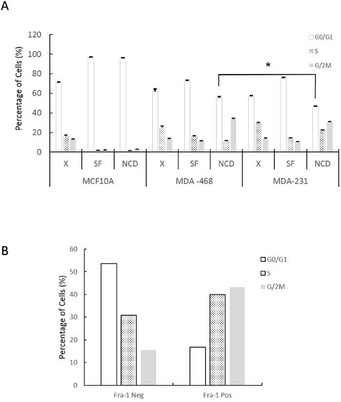 Fra-1 expression during serum starvation correlates with the ability of cells to progress through the cell cycle in the absence of serum.
